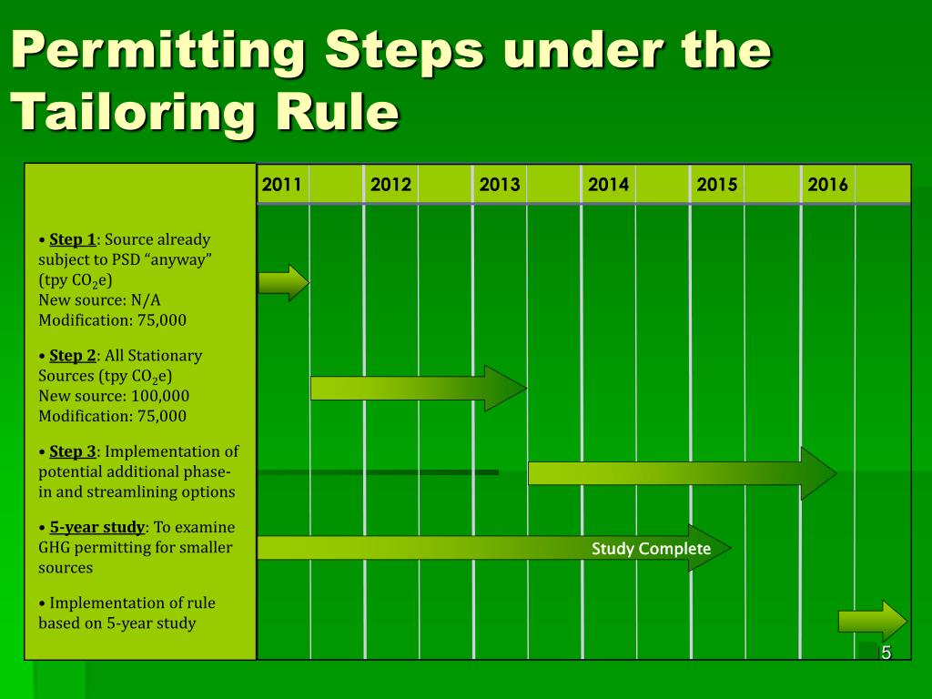 Permitting Steps under the Tailoring Rule