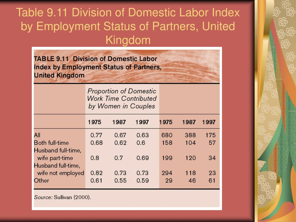 Table 9.11 Division of Domestic Labor Index by Employment Status of Partners, United Kingdom