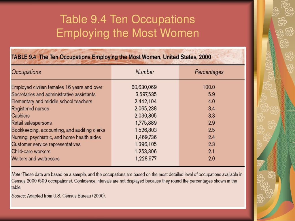Table 9.4 Ten Occupations