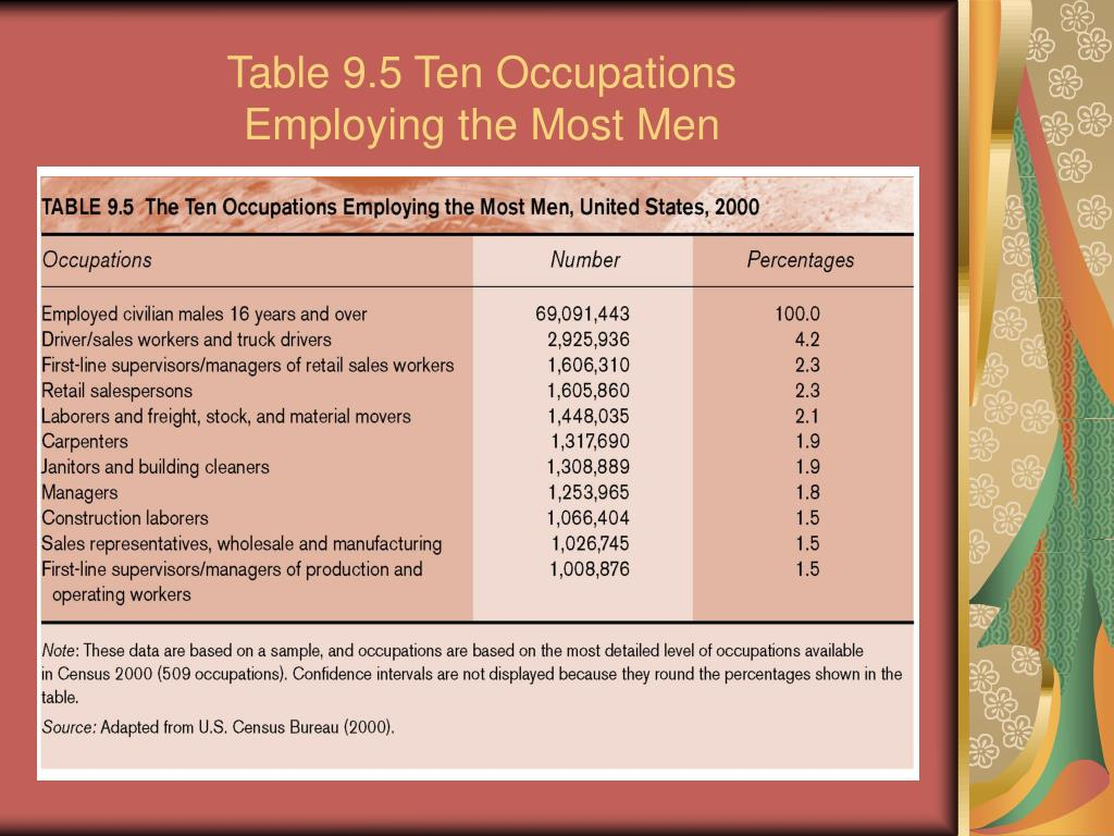 Table 9.5 Ten Occupations