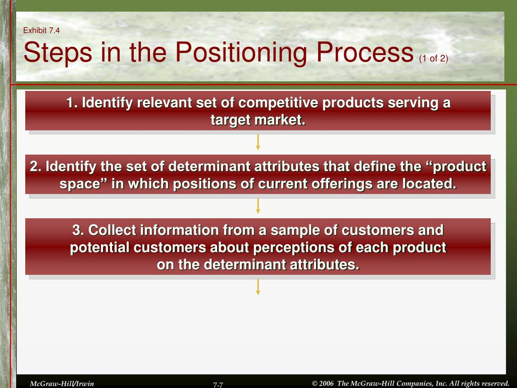 1. Identify relevant set of competitive products serving a target market.