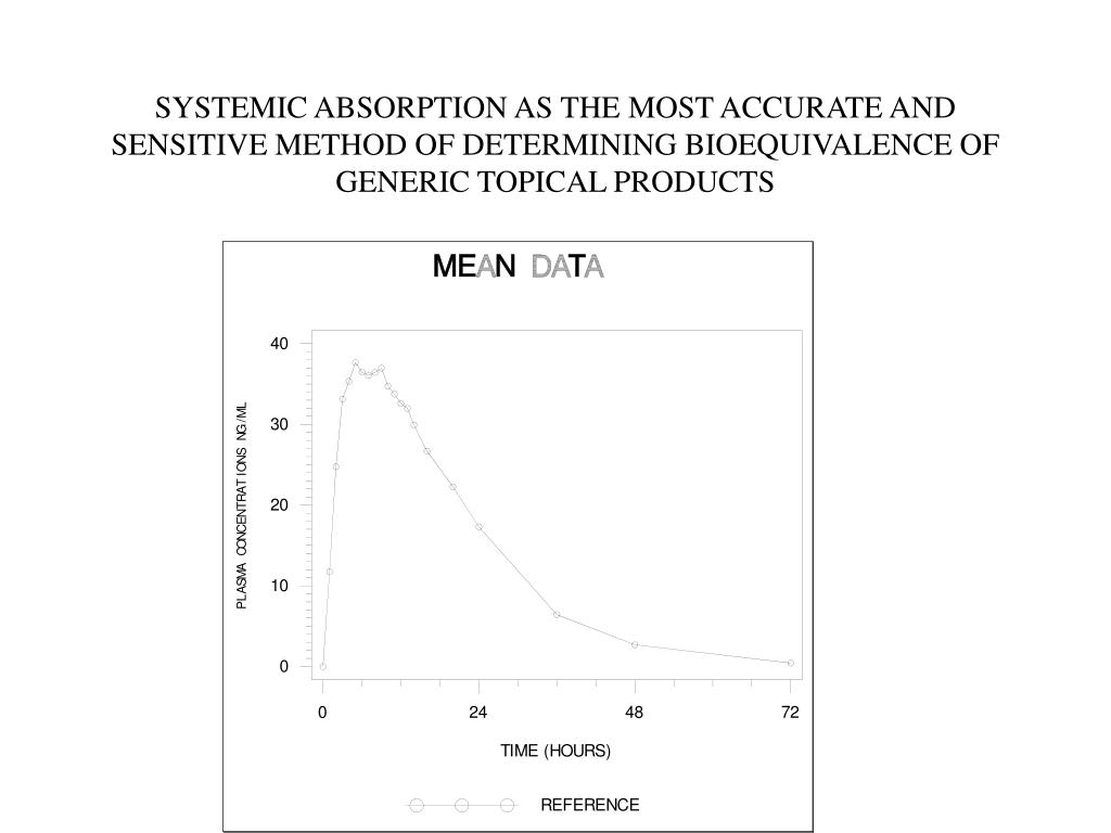 SYSTEMIC ABSORPTION AS THE MOST ACCURATE AND SENSITIVE METHOD OF DETERMINING BIOEQUIVALENCE OF GENERIC TOPICAL PRODUCTS