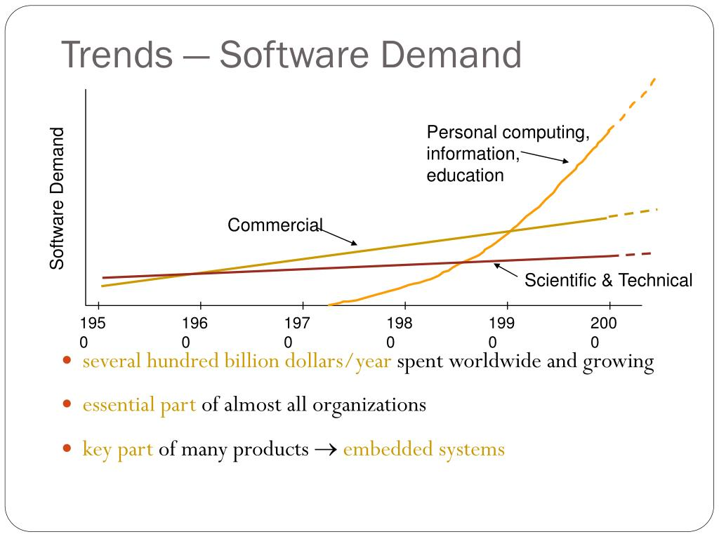 Software Demand