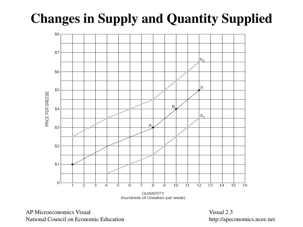 Changes in Supply and Quantity Supplied