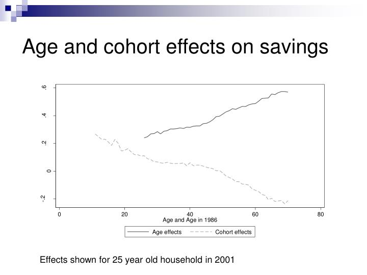 Age and cohort effects on savings