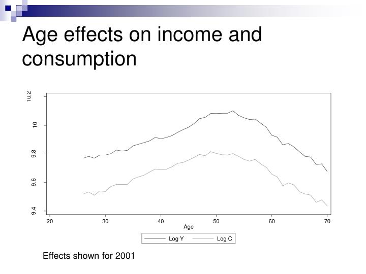 Age effects on income and consumption