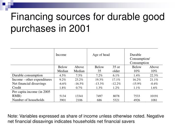Financing sources for durable good purchases in 2001
