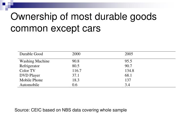 Ownership of most durable goods common except cars