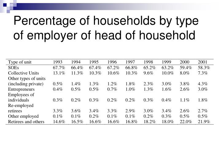 Percentage of households by type of employer of head of household