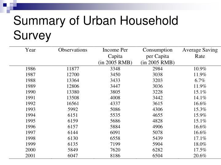 Summary of Urban Household Survey