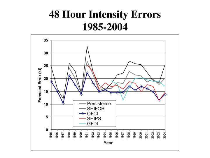 48 Hour Intensity Errors