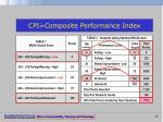 cpi composite performance index