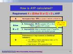 how is ayp calculated