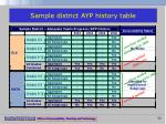 sample district ayp history table