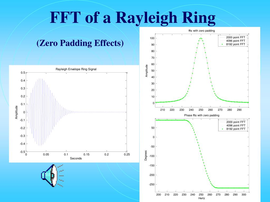 FFT of a Rayleigh Ring