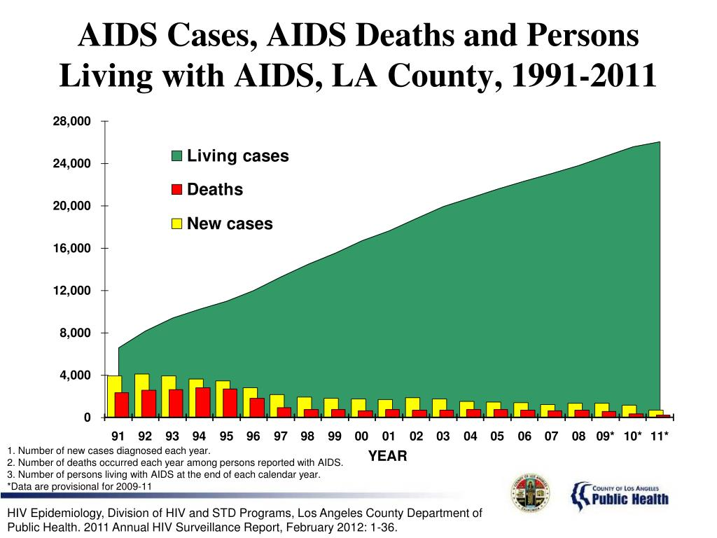 AIDS Cases, AIDS Deaths and Persons