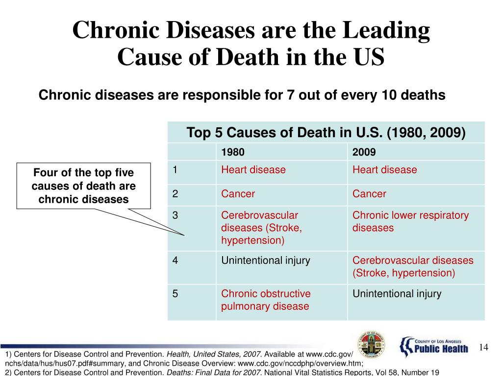 Chronic Diseases are the Leading