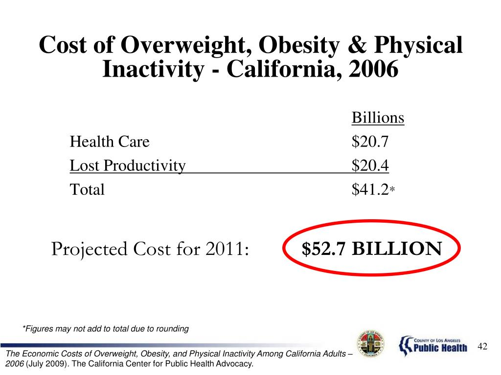 Cost of Overweight, Obesity & Physical Inactivity - California, 2006