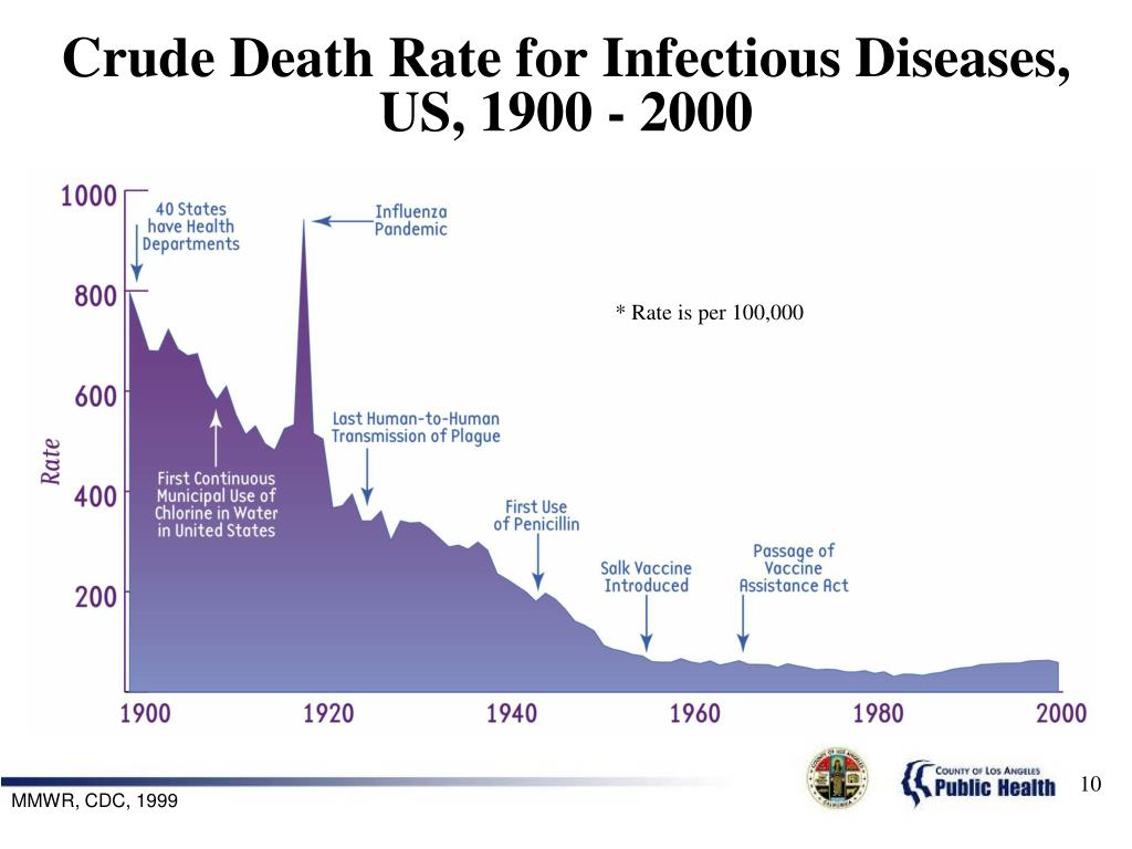 Crude Death Rate for Infectious Diseases,