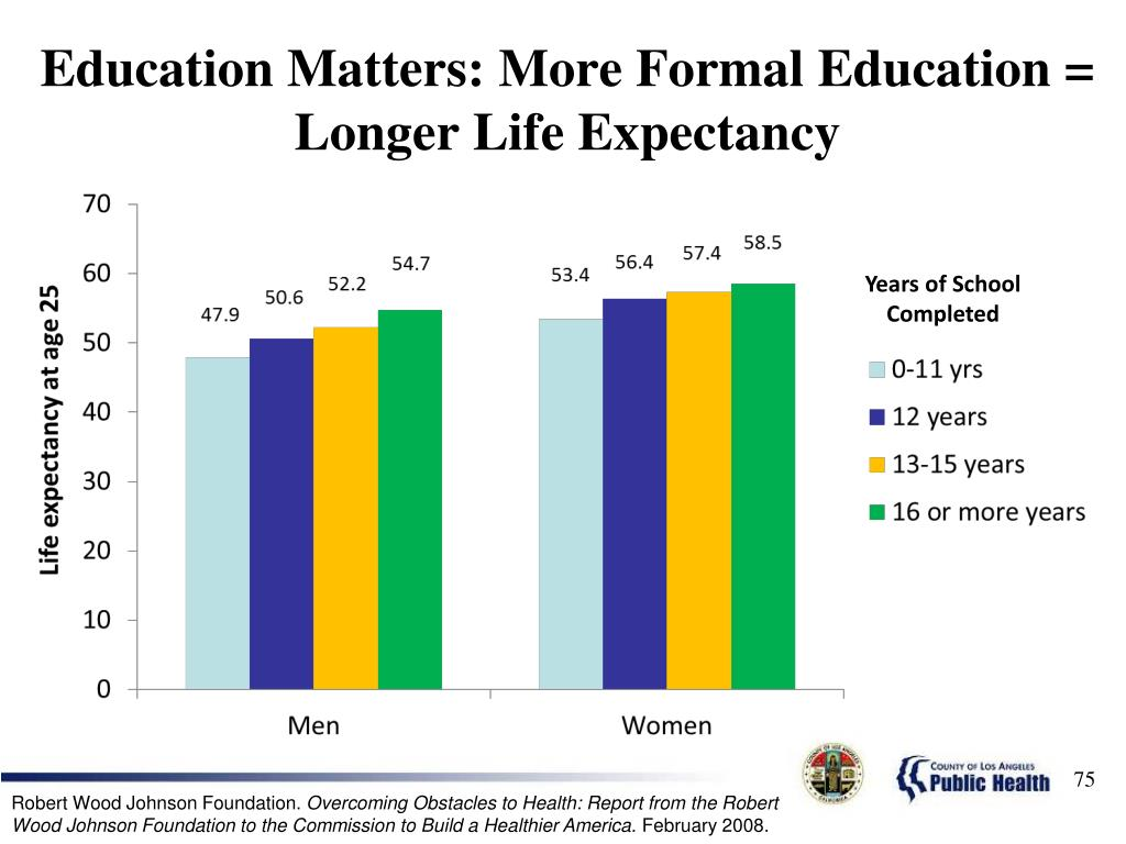 Education Matters: More Formal Education = Longer Life Expectancy