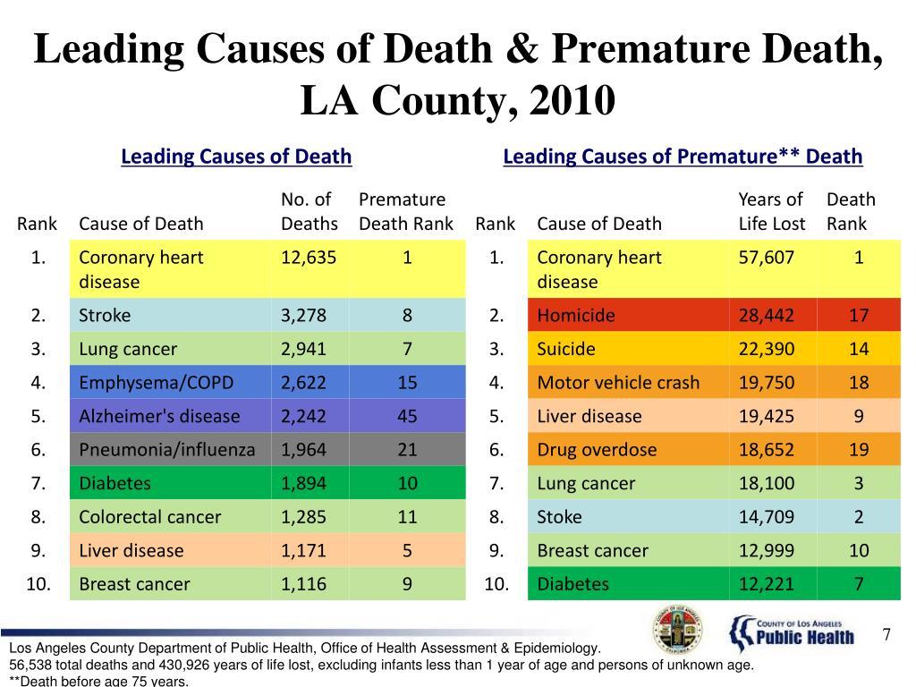 Leading Causes of Death & Premature Death, LA County, 2010