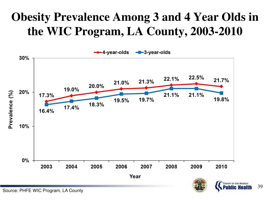 Obesity Prevalence Among 3 and 4 Year Olds in the WIC Program, LA County, 2003-2010