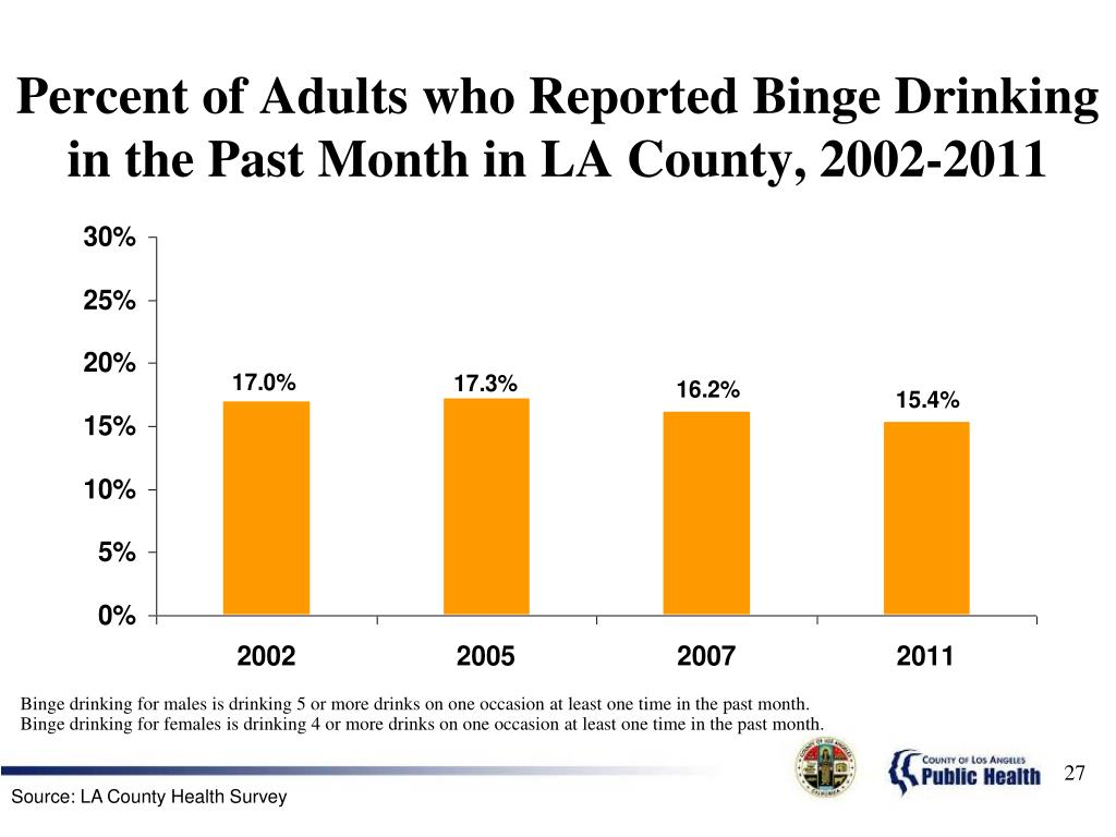 Percent of Adults who Reported Binge Drinking