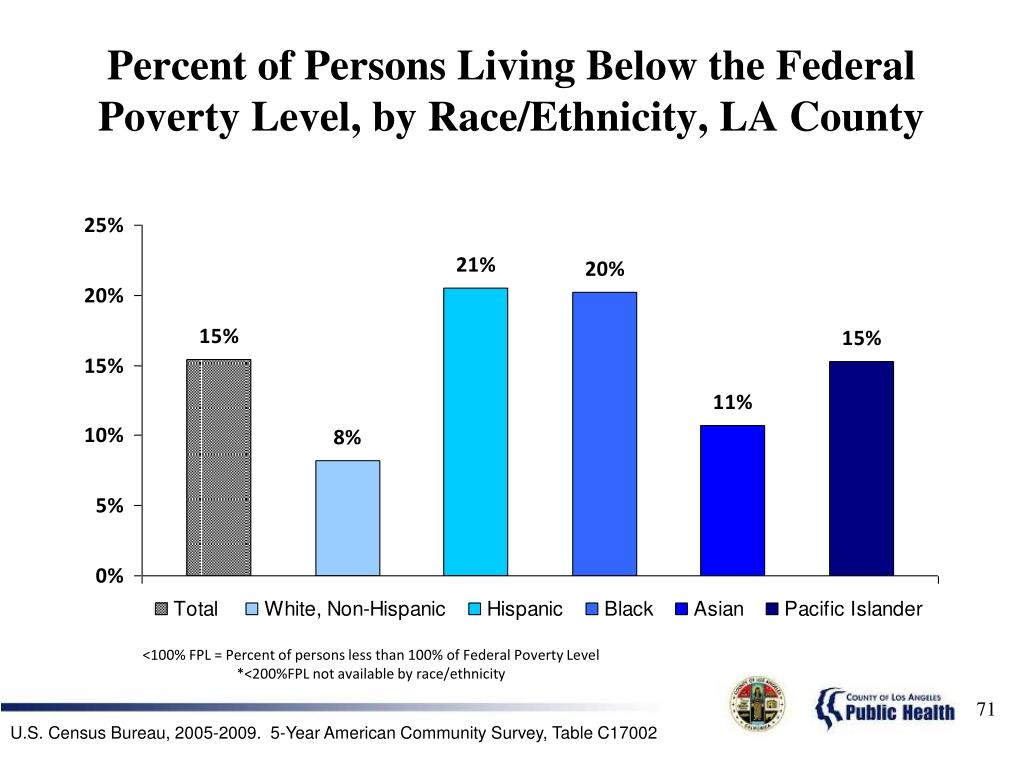 Percent of Persons Living Below the Federal