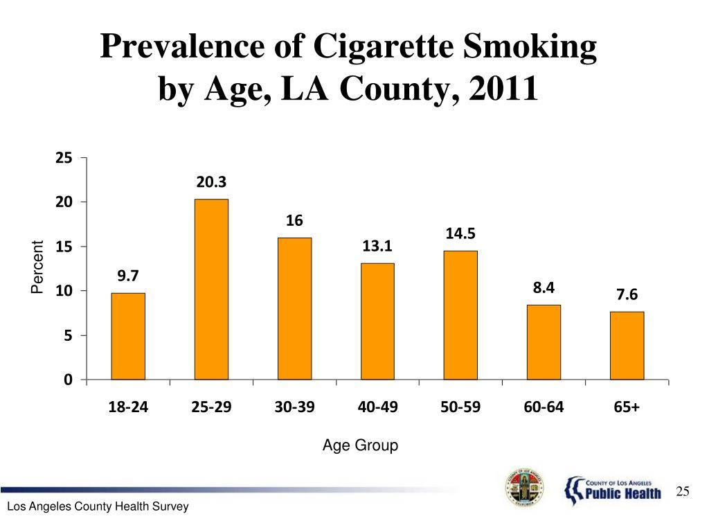 Prevalence of Cigarette Smoking