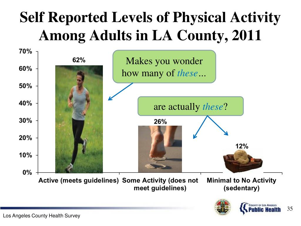 Self Reported Levels of Physical Activity Among Adults in LA County, 2011