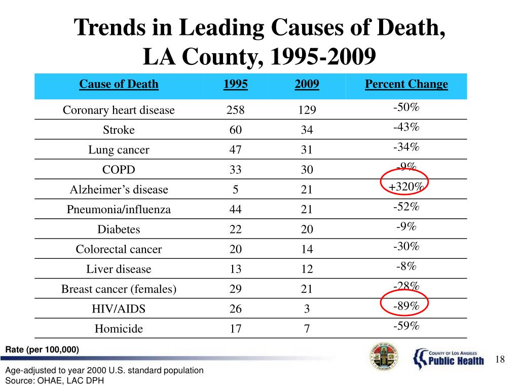 Trends in Leading
