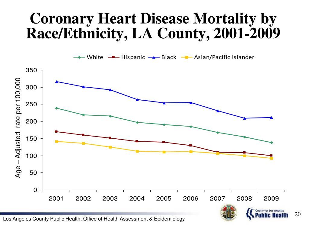Coronary Heart Disease Mortality by Race/Ethnicity, LA County, 2001-2009