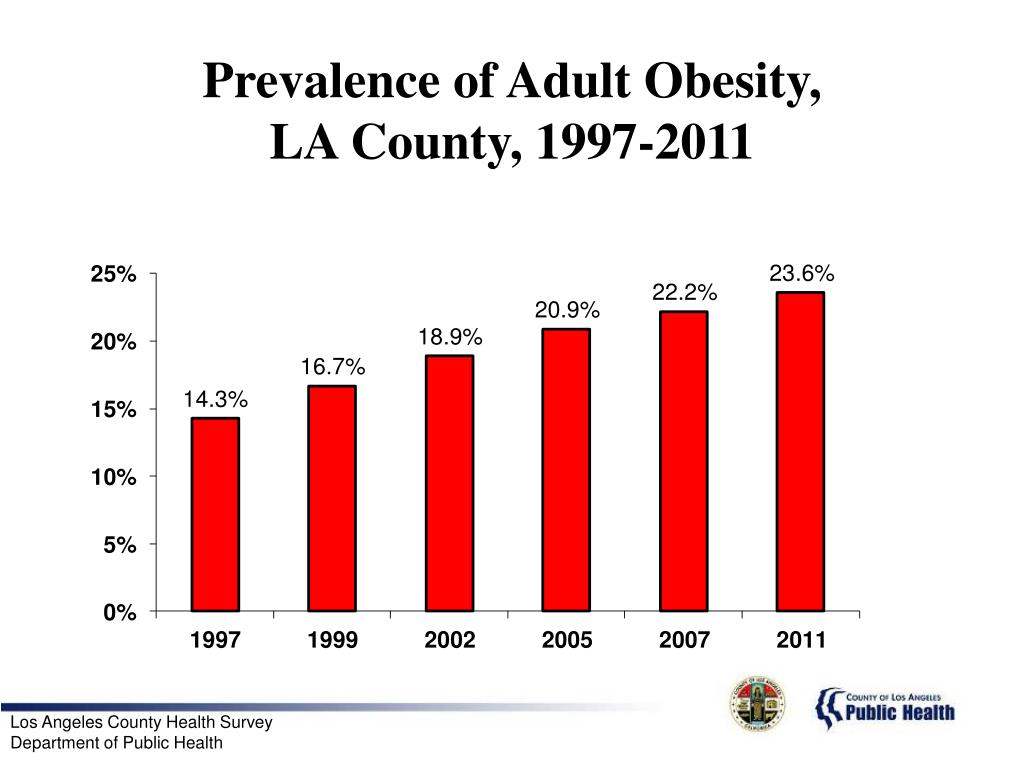 Prevalence of Adult Obesity,