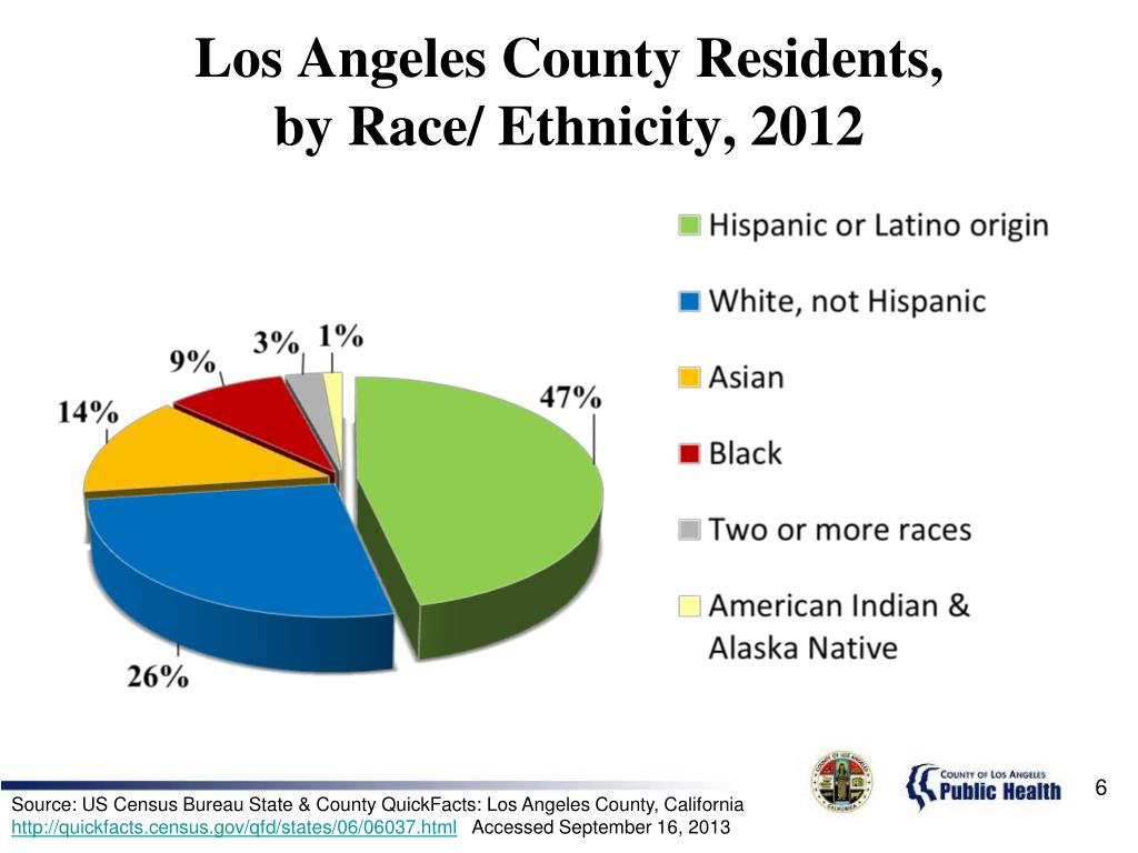 Los Angeles County Residents,