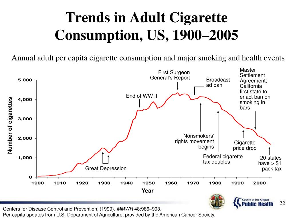 Trends in Adult Cigarette