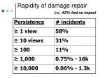 rapidity of damage repair