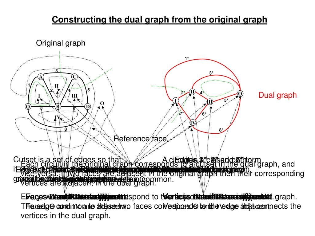 Constructing the dual graph from the original graph