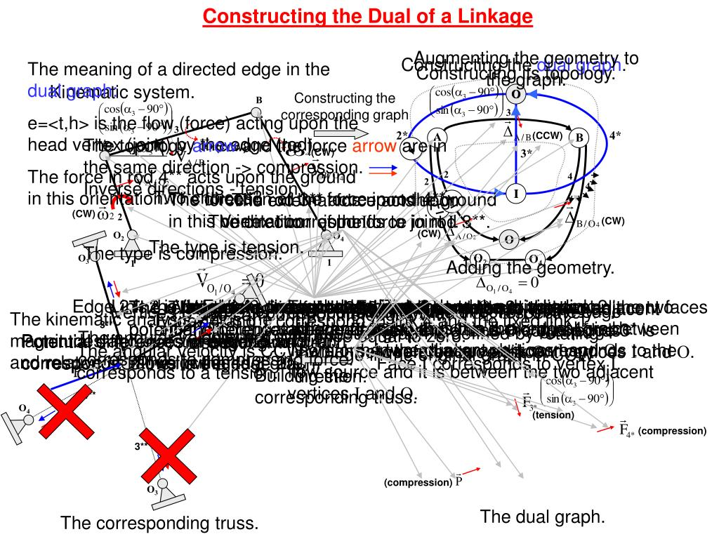 Constructing the Dual of a Linkage