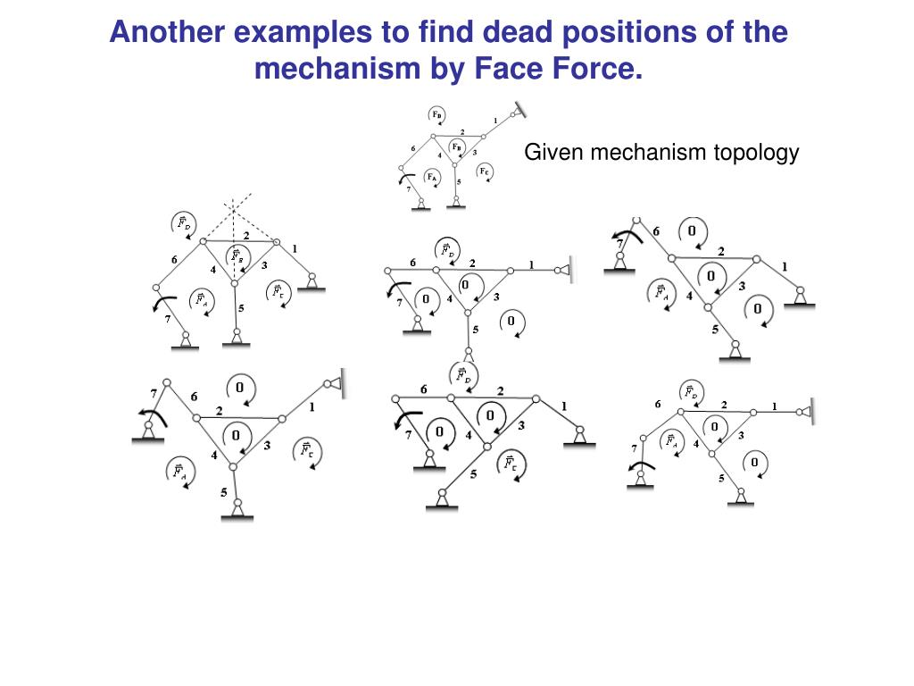 Another examples to find dead positions of the mechanism by Face Force.