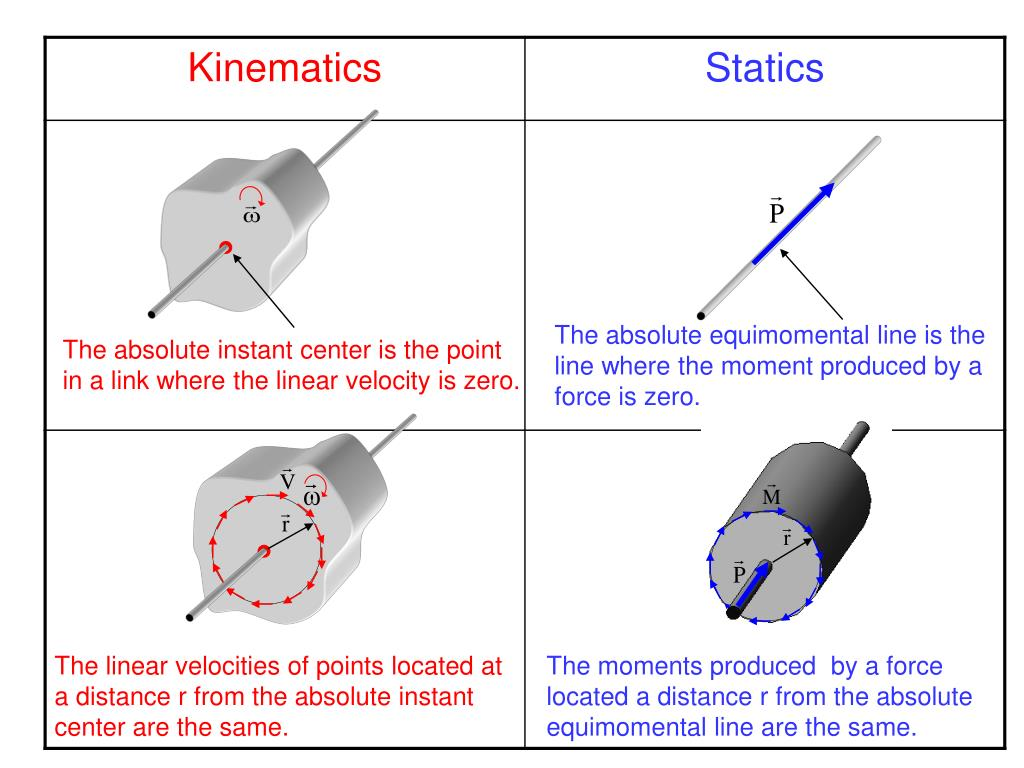 The absolute equimomental line is the line where the moment produced by a force is zero.