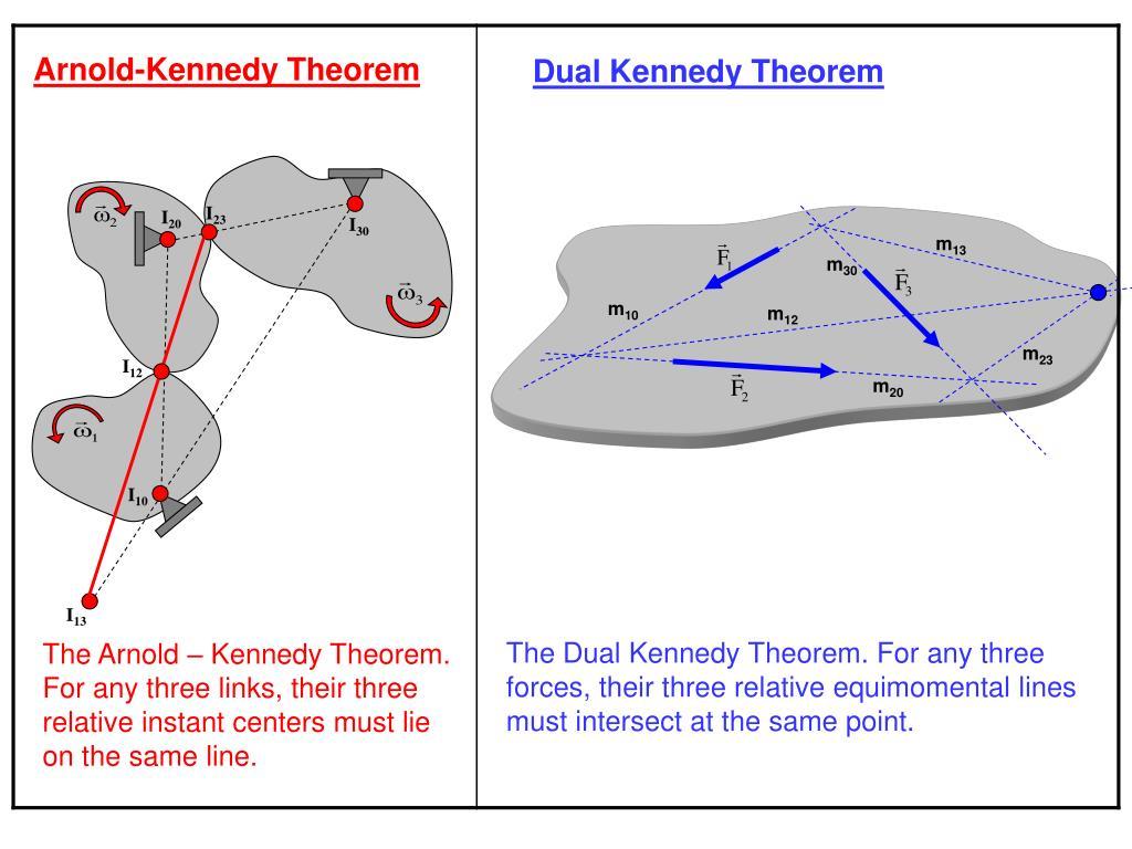 Arnold-Kennedy Theorem