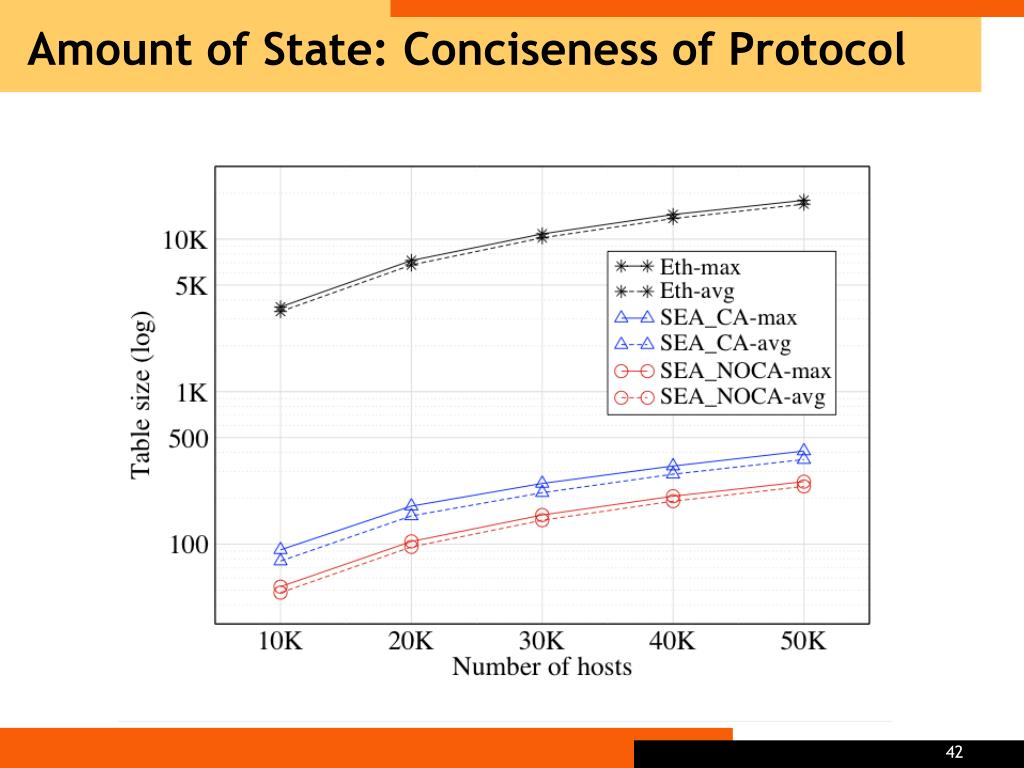 Amount of State: Conciseness of Protocol