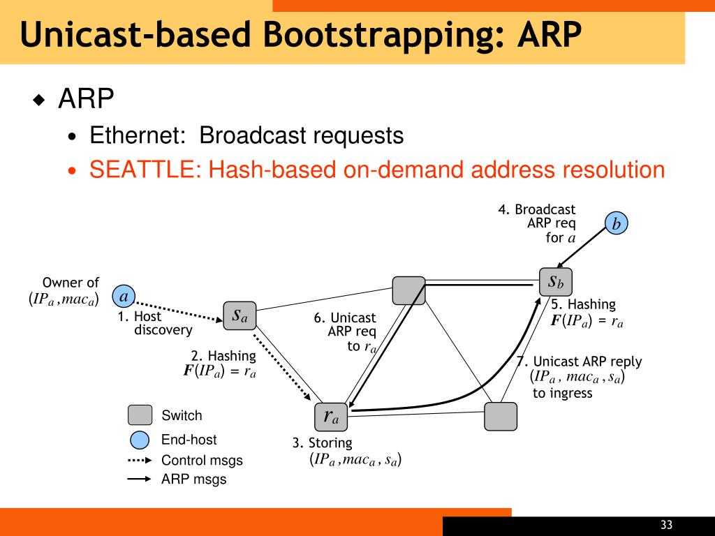 Unicast-based Bootstrapping: ARP