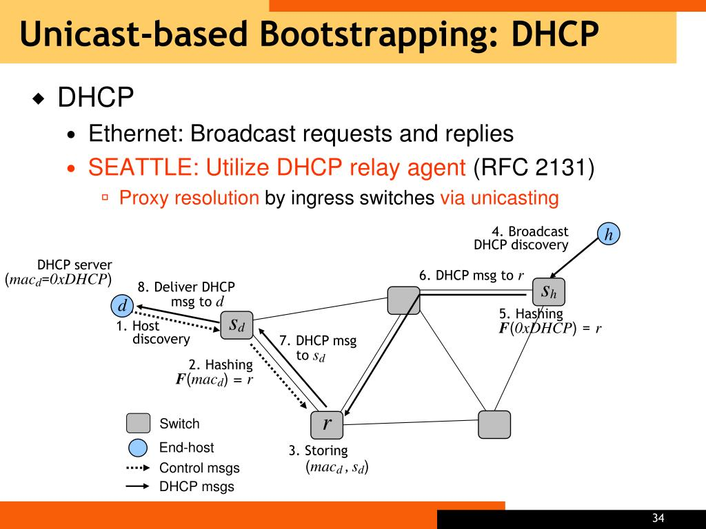 Unicast-based Bootstrapping: DHCP