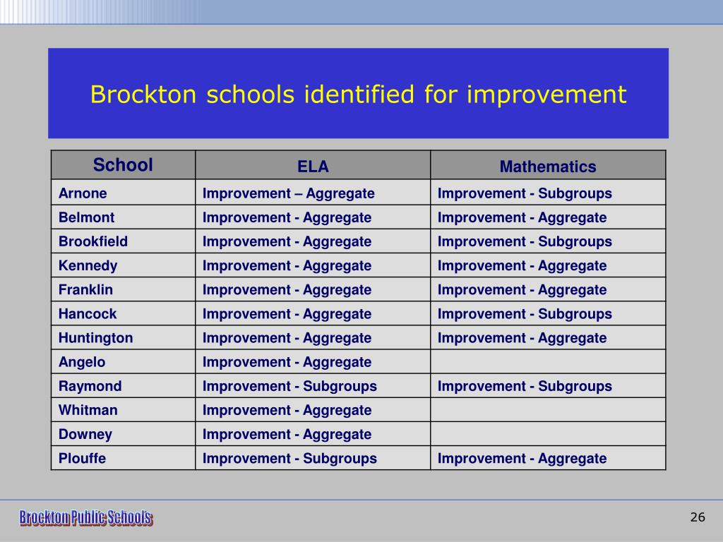 Brockton schools identified for improvement