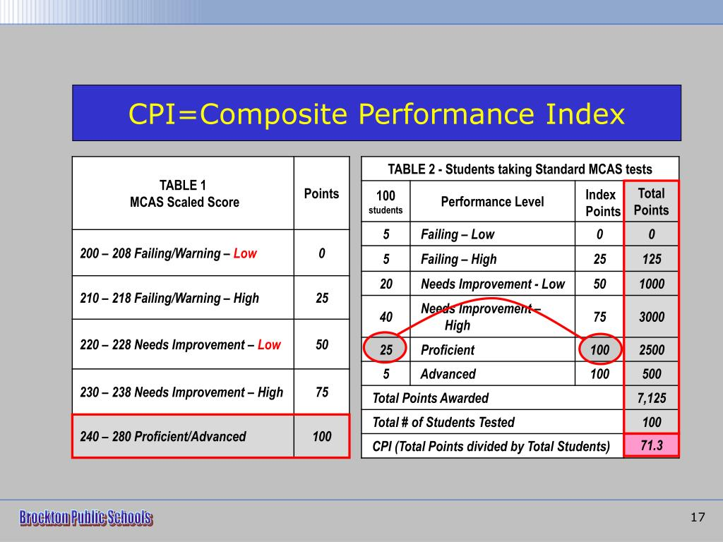 CPI=Composite Performance Index