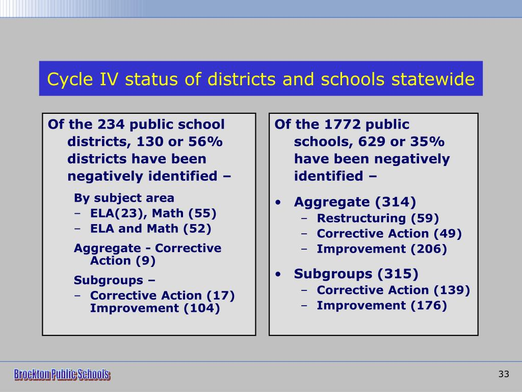 Of the 234 public school districts, 130 or 56% districts have been negatively identified –