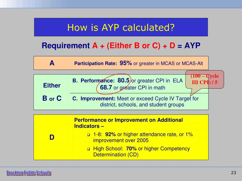 How is AYP calculated?