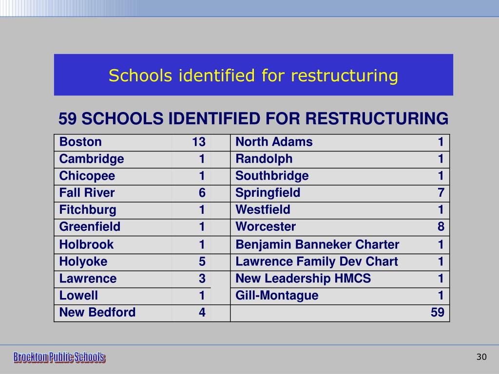 Schools identified for restructuring