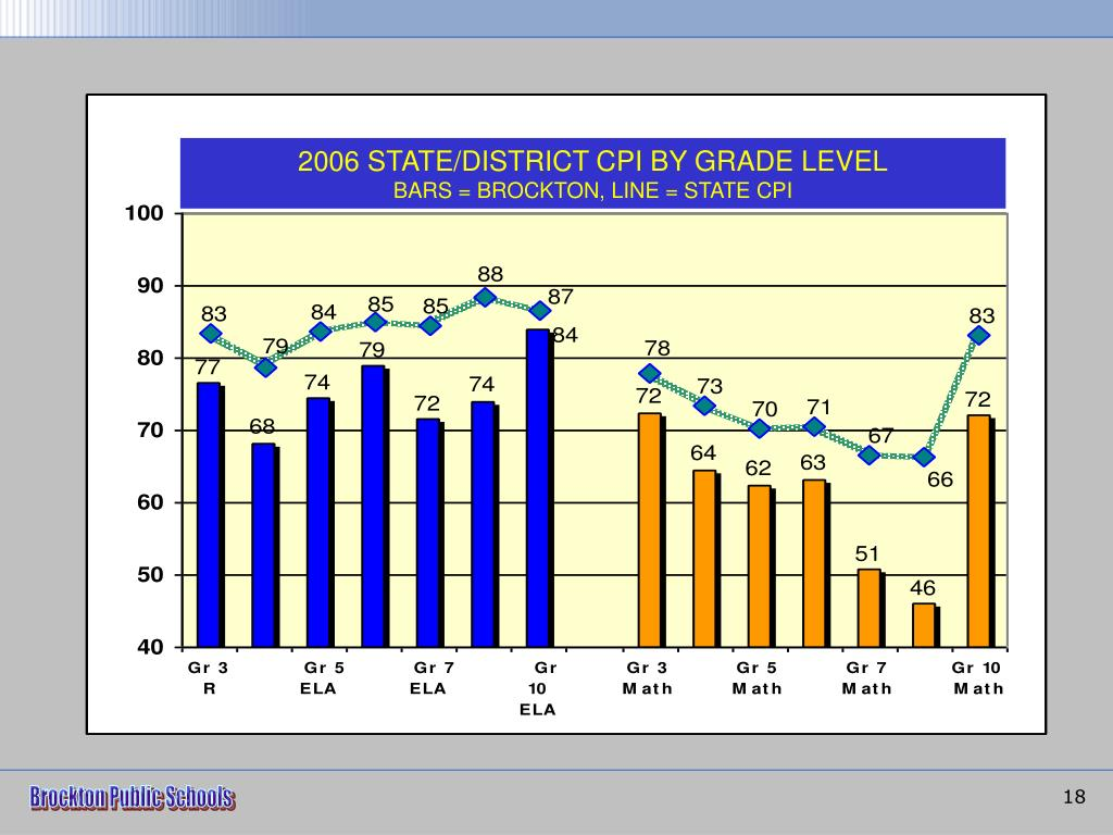 2006 STATE/DISTRICT CPI BY GRADE LEVEL